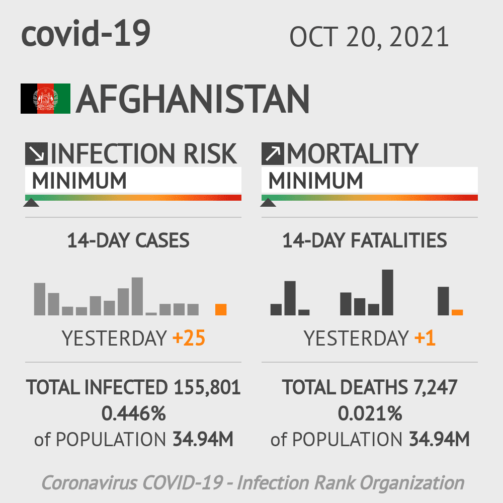 Afghanistan Coronavirus Covid-19 Risk of Infection on October 27, 2020