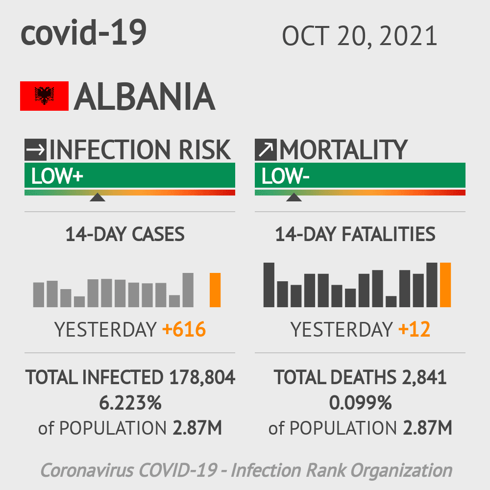 Albania Coronavirus Covid-19 Risk of Infection on October 18, 2020