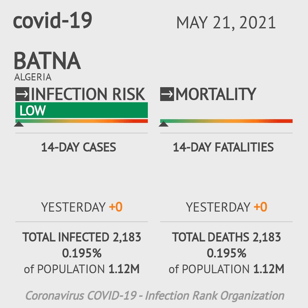 Batna Coronavirus Covid-19 Risk of Infection on March 06, 2021