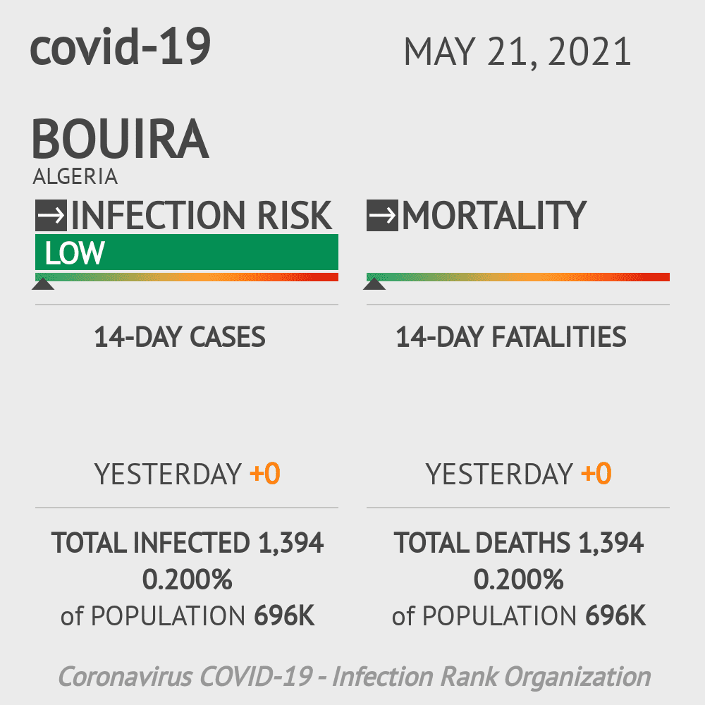 Bouira Coronavirus Covid-19 Risk of Infection on February 28, 2021