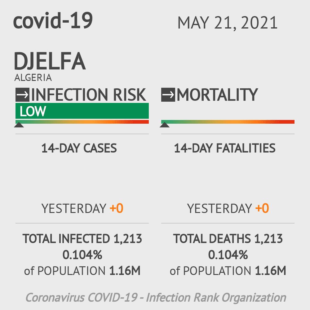 Djelfa Coronavirus Covid-19 Risk of Infection on March 06, 2021