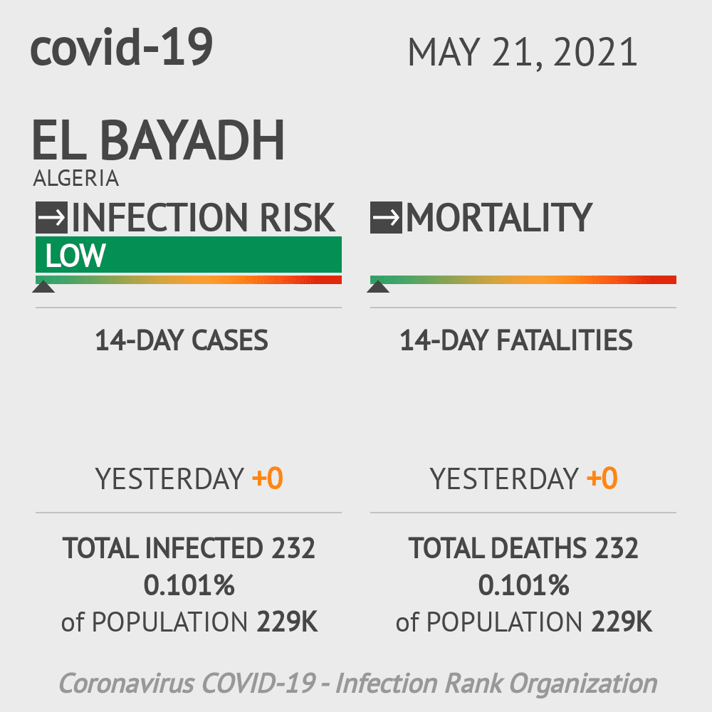 El Bayadh Coronavirus Covid-19 Risk of Infection on February 22, 2021