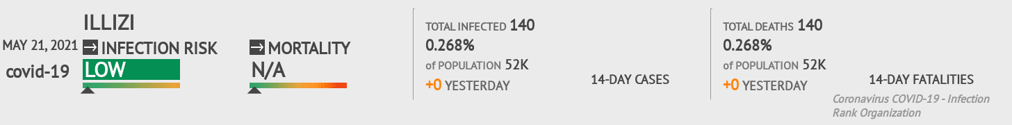 Illizi Coronavirus Covid-19 Risk of Infection on March 02, 2021