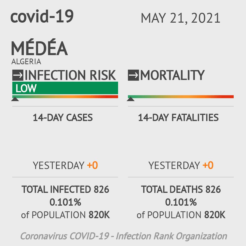 Médéa Coronavirus Covid-19 Risk of Infection on February 27, 2021