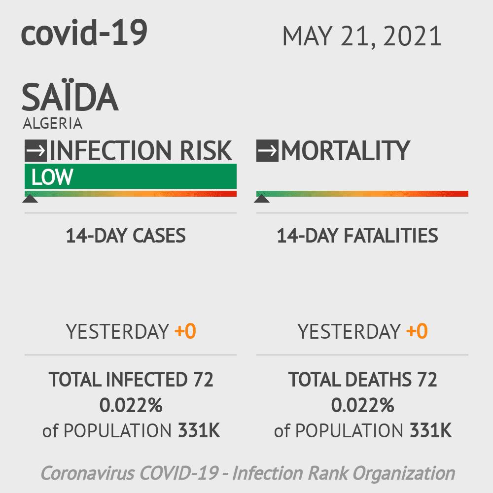 Saïda Coronavirus Covid-19 Risk of Infection on February 27, 2021