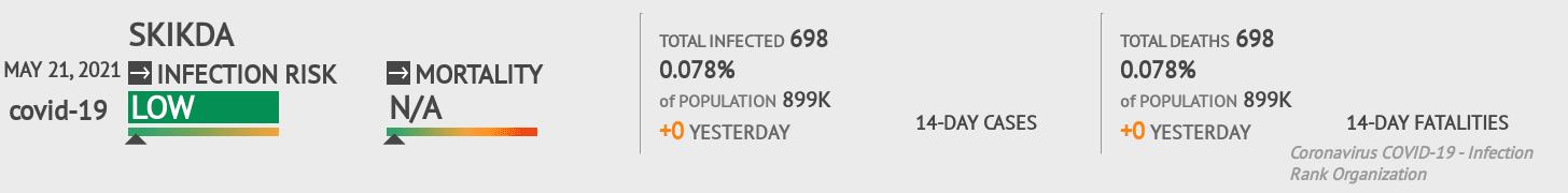 Skikda Coronavirus Covid-19 Risk of Infection on March 03, 2021