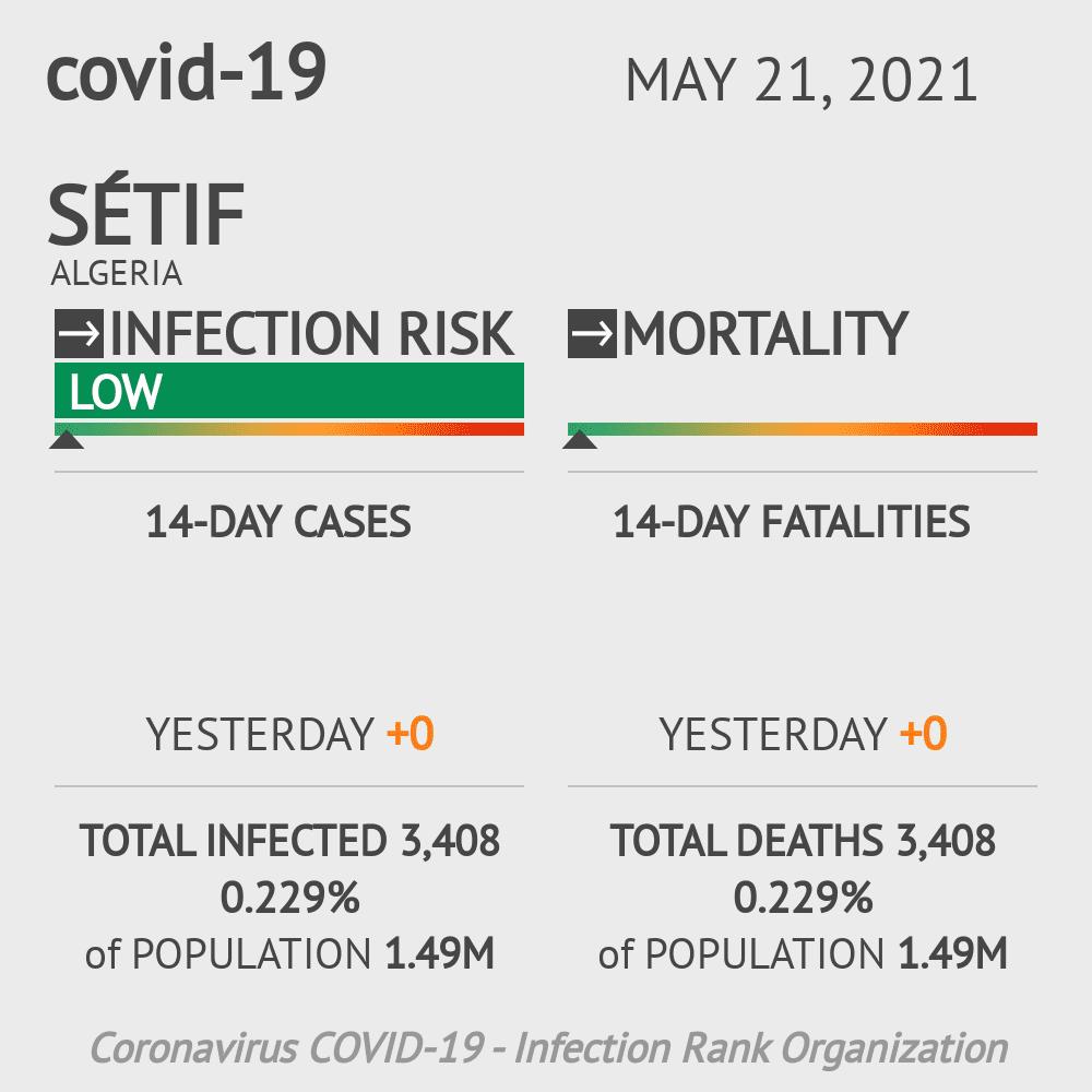 Sétif Coronavirus Covid-19 Risk of Infection on February 27, 2021