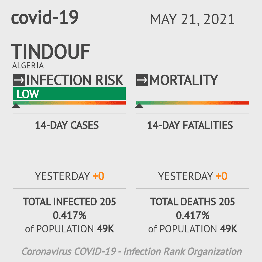 Tindouf Coronavirus Covid-19 Risk of Infection on February 25, 2021