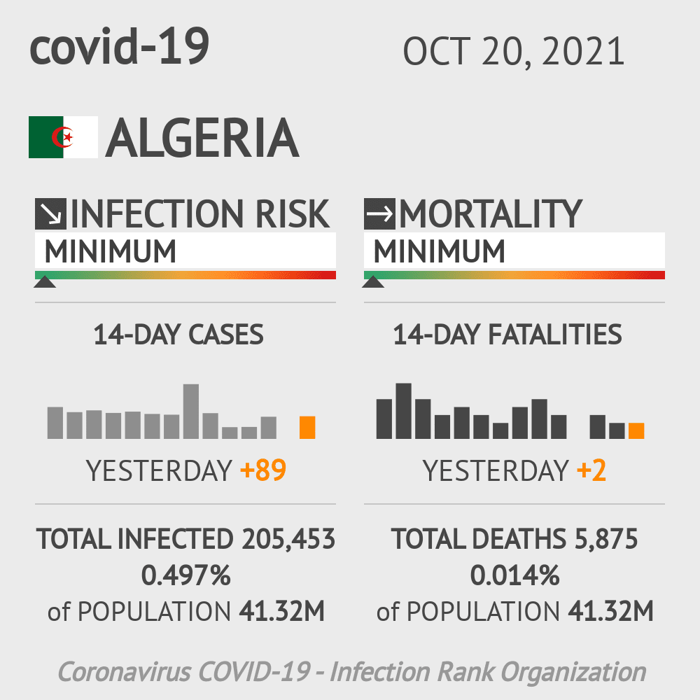 Algeria Coronavirus Covid-19 Risk of Infection Update for 46 Regions on April 11, 2021