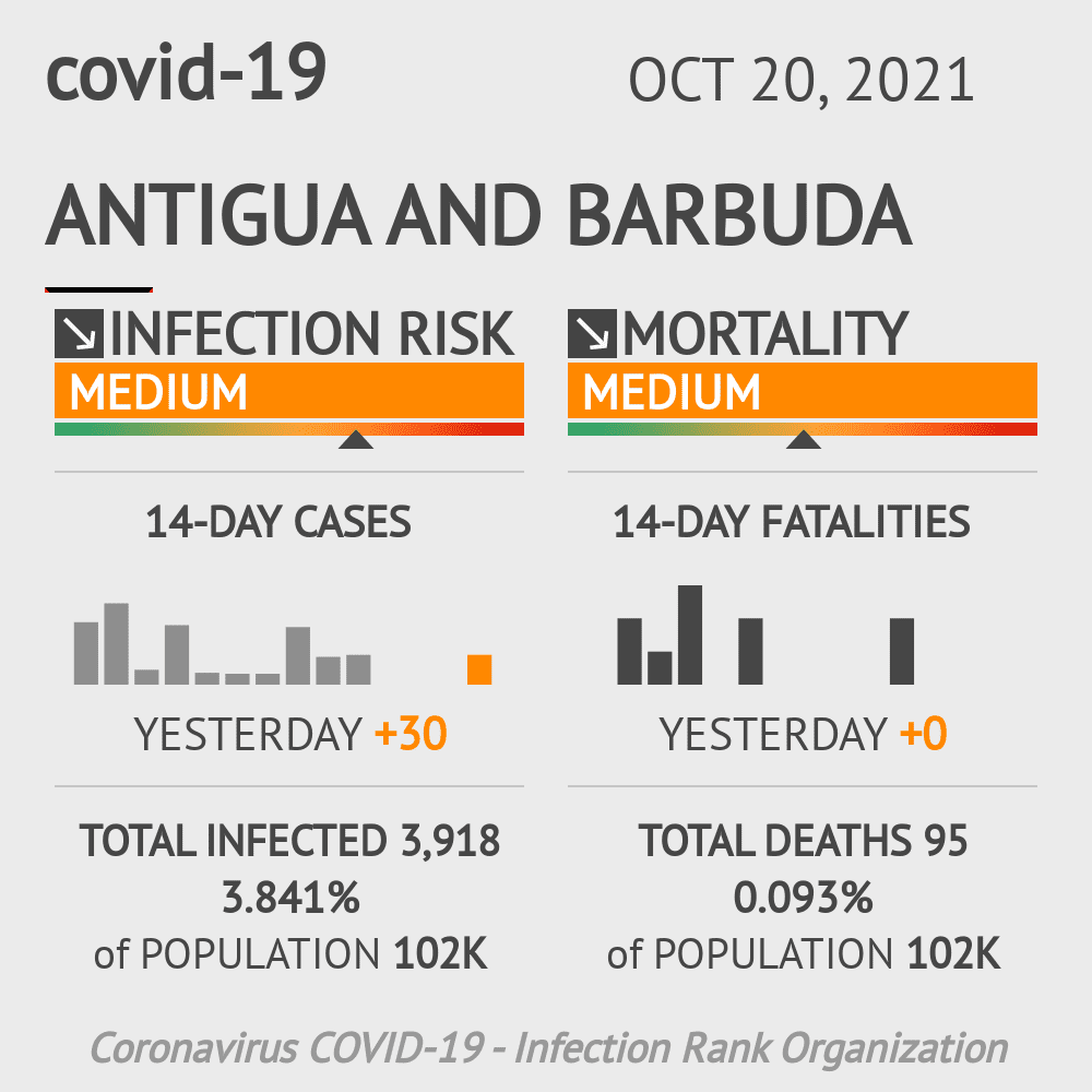 Antigua and Barbuda Coronavirus Covid-19 Risk of Infection on January 22, 2021