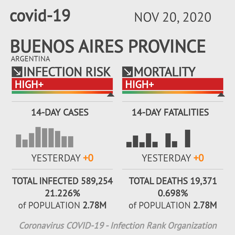 Buenos Aires Coronavirus Covid-19 Risk of Infection on November 20, 2020