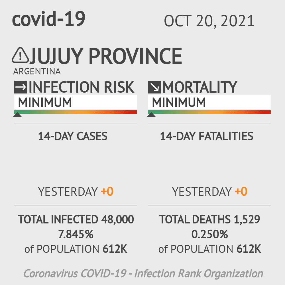 Jujuy Coronavirus Covid-19 Risk of Infection on February 28, 2021