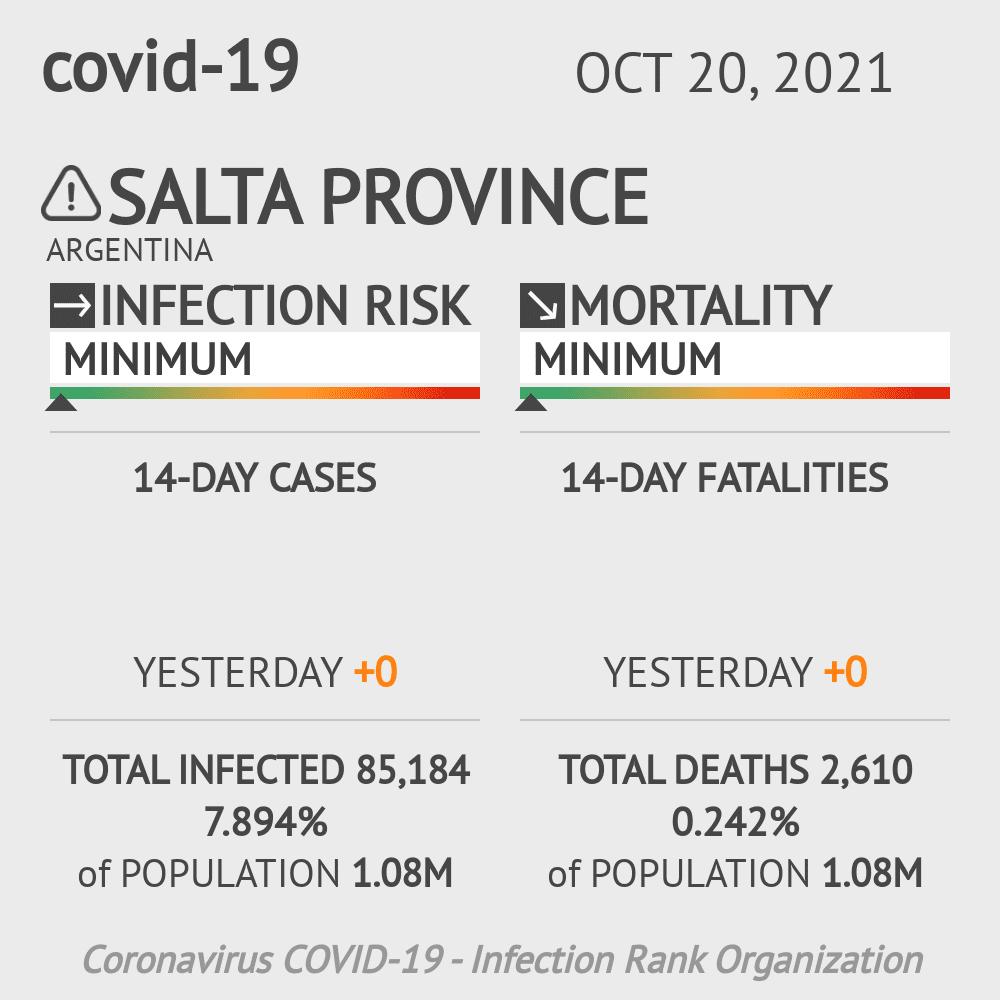 Salta Coronavirus Covid-19 Risk of Infection on February 28, 2021