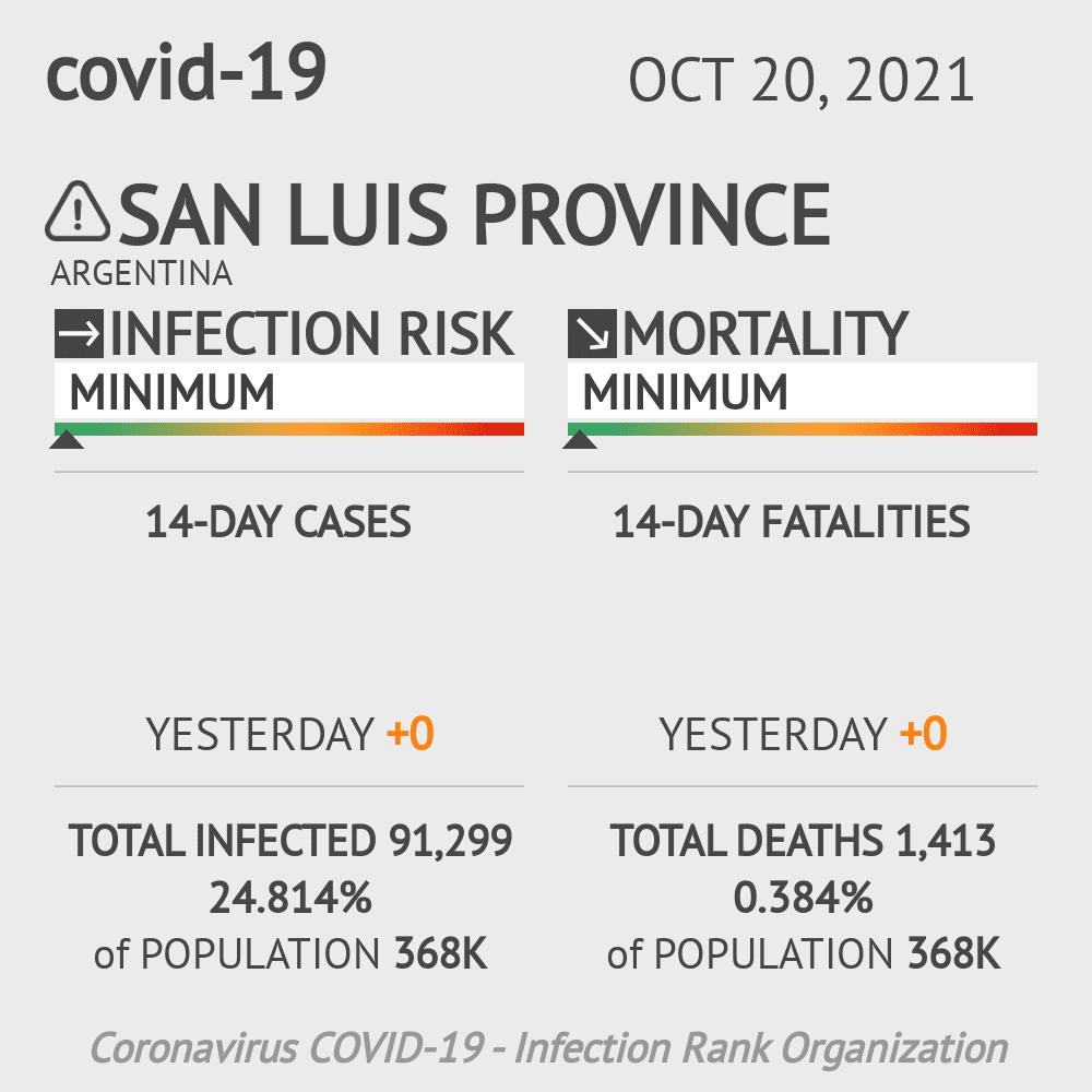 San Luis Coronavirus Covid-19 Risk of Infection on February 28, 2021