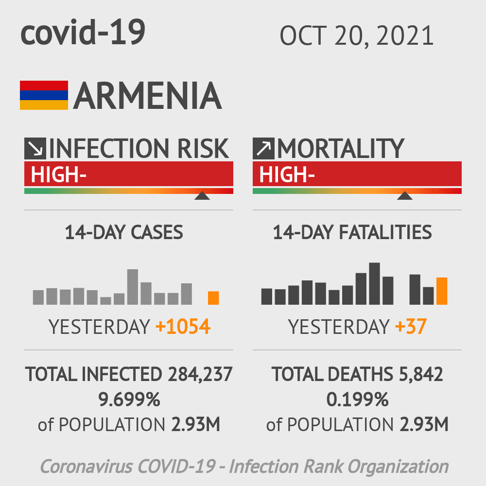 Armenia Coronavirus Covid-19 Risk of Infection on October 18, 2020