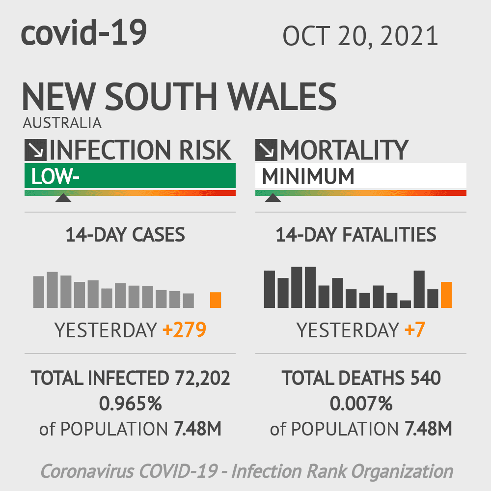 New South Wales Coronavirus Covid-19 Risk of Infection on January 24, 2021
