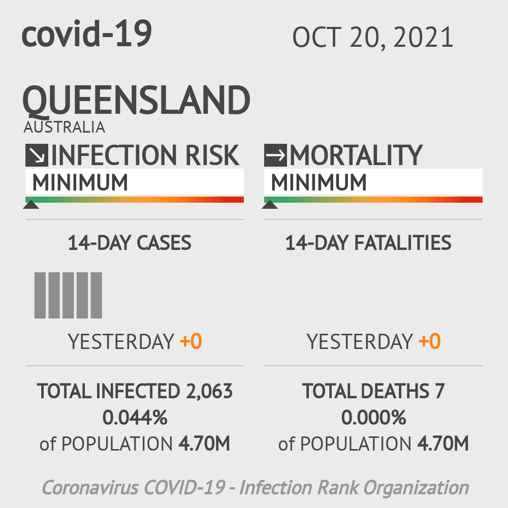 Queensland Coronavirus Covid-19 Risk of Infection on February 22, 2021