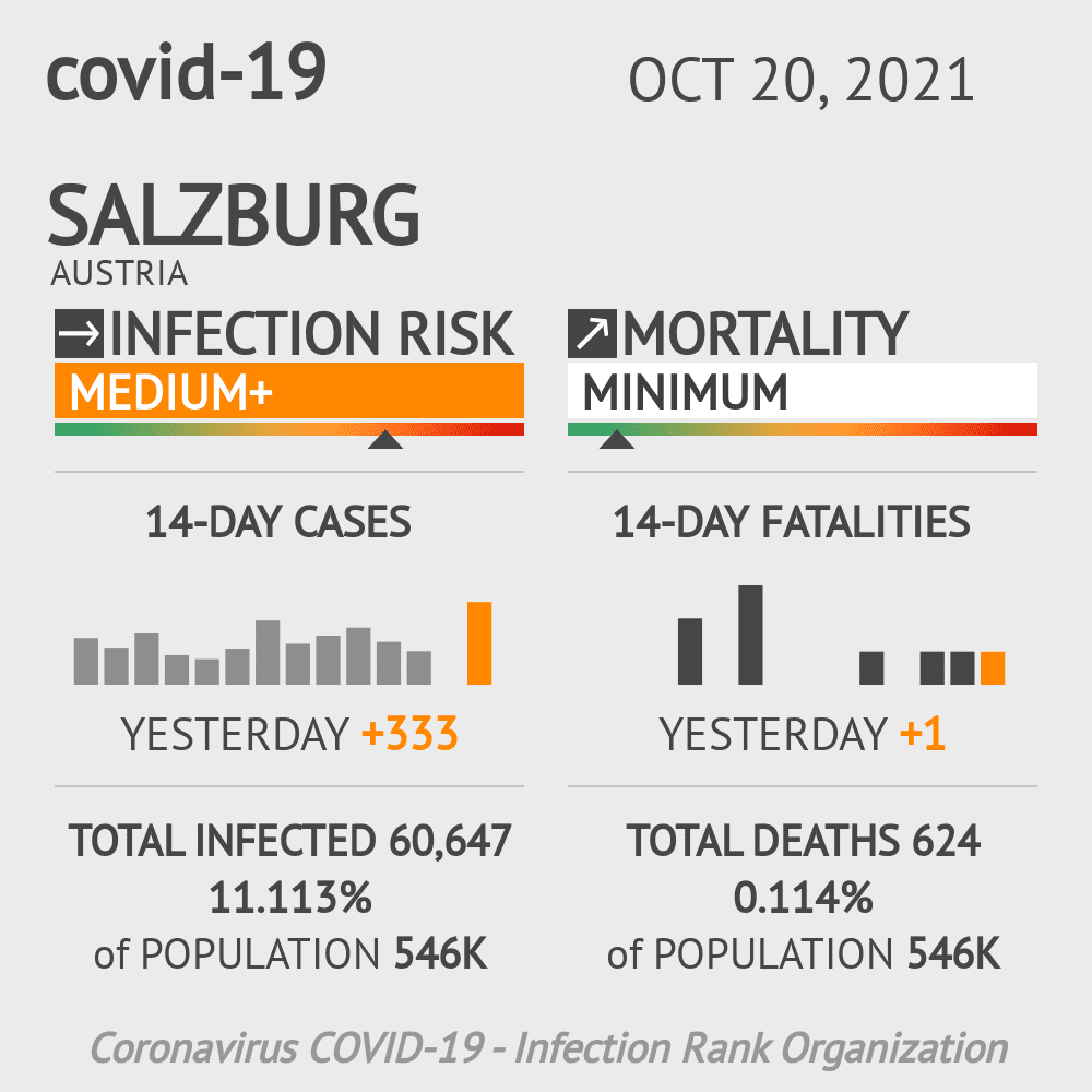 Salzburg Coronavirus Covid-19 Risk of Infection on March 03, 2021