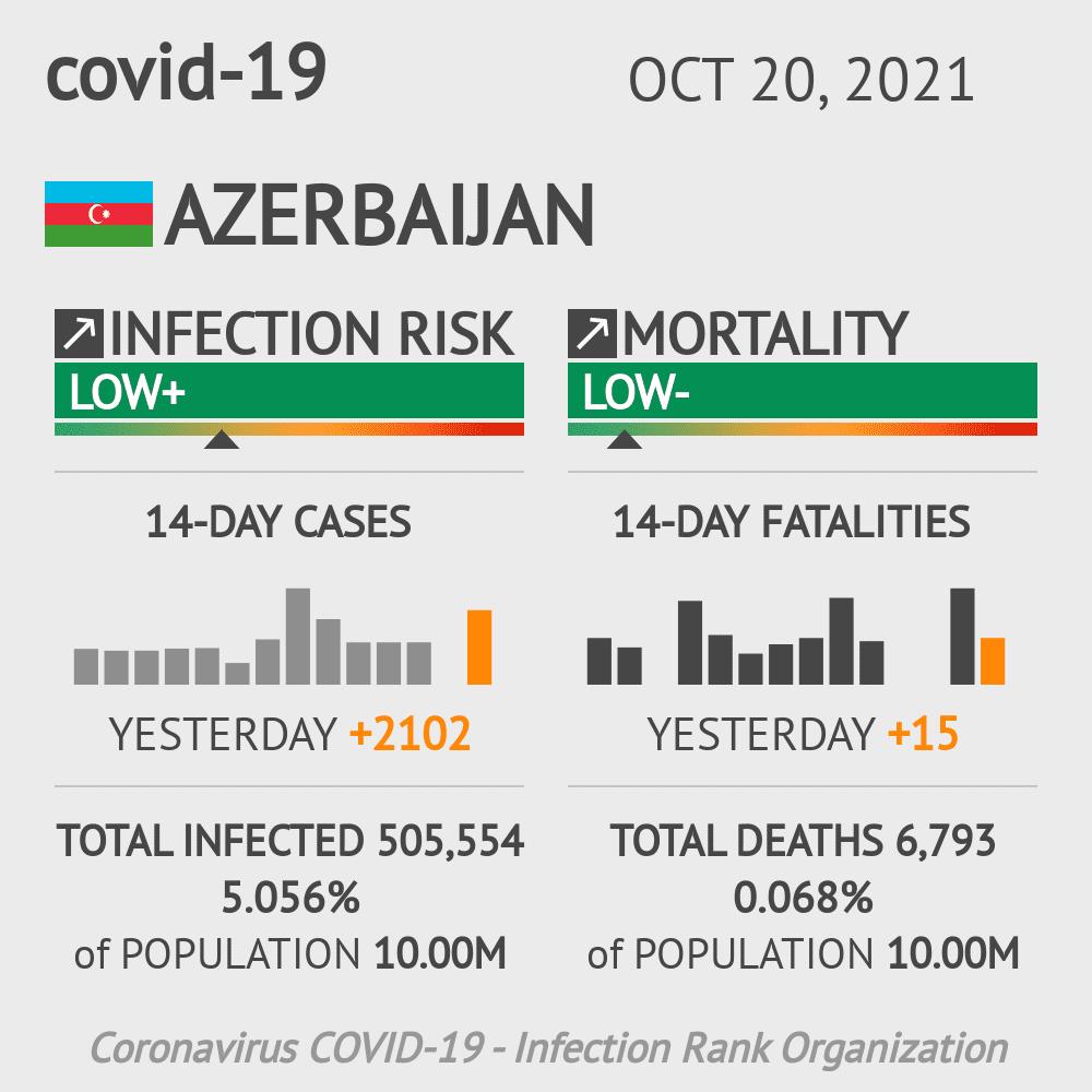 Azerbaijan Coronavirus Covid-19 Risk of Infection on January 17, 2021