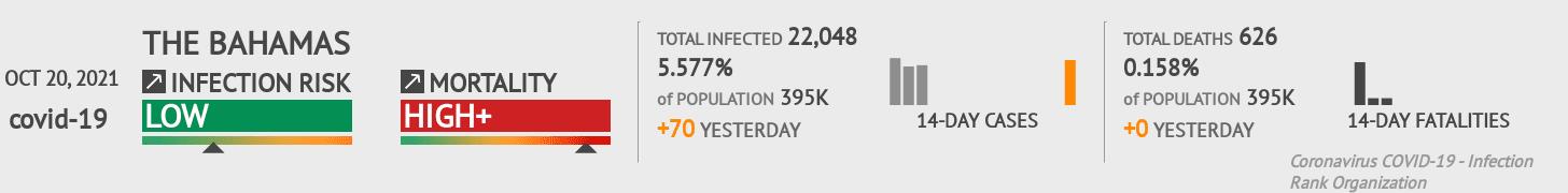 Bahamas Coronavirus Covid-19 Risk of Infection on January 22, 2021