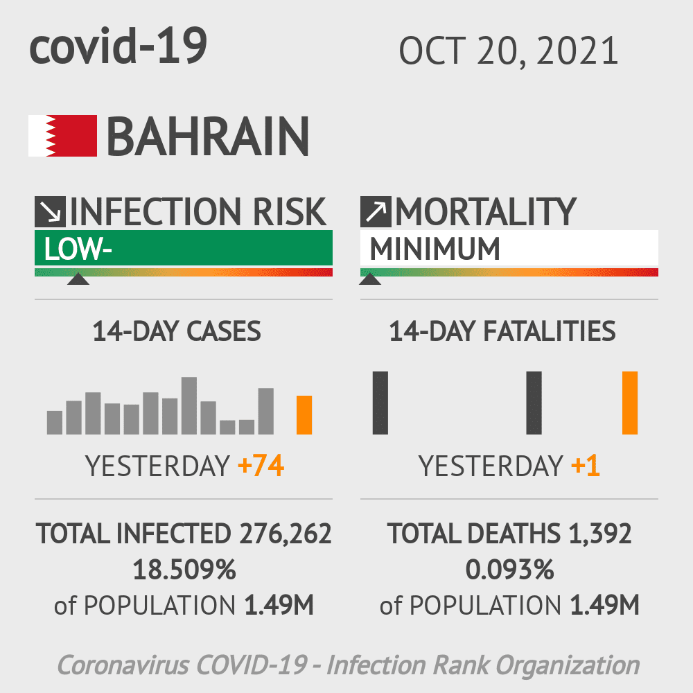 Bahrain Coronavirus Covid-19 Risk of Infection on November 24, 2020