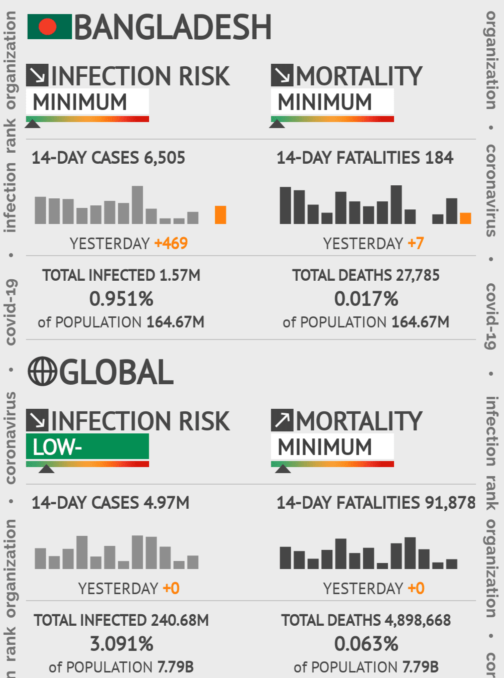 Bangladesh Coronavirus Covid-19 Risk of Infection on February 24, 2021