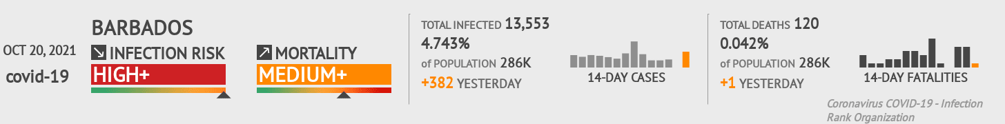 Barbados Coronavirus Covid-19 Risk of Infection on March 03, 2021