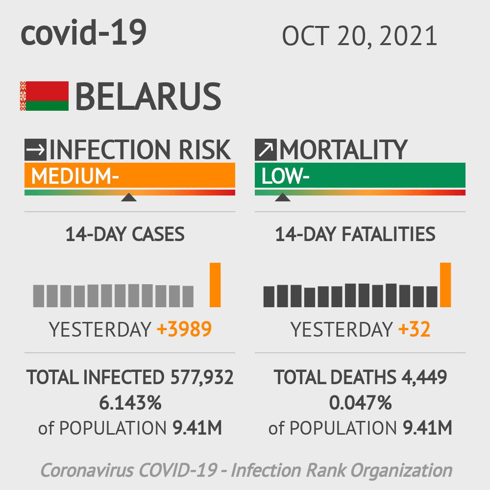 Belarus Coronavirus Covid-19 Risk of Infection on January 21, 2021