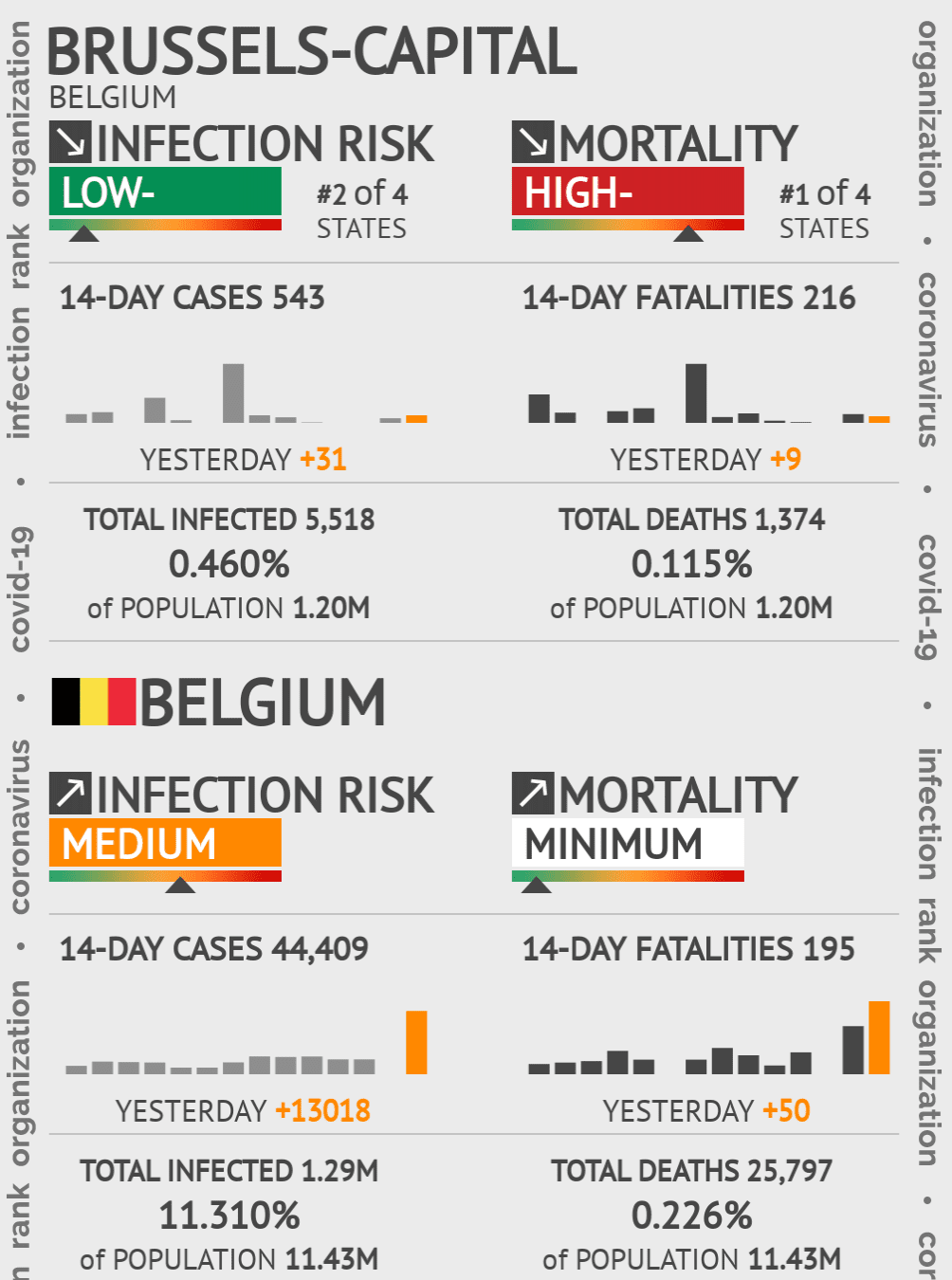 Brussels-Capital Coronavirus Covid-19 Risk of Infection Update for 1 Counties on May 14, 2020