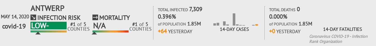 Antwerp Coronavirus Covid-19 Risk of Infection on May 14, 2020