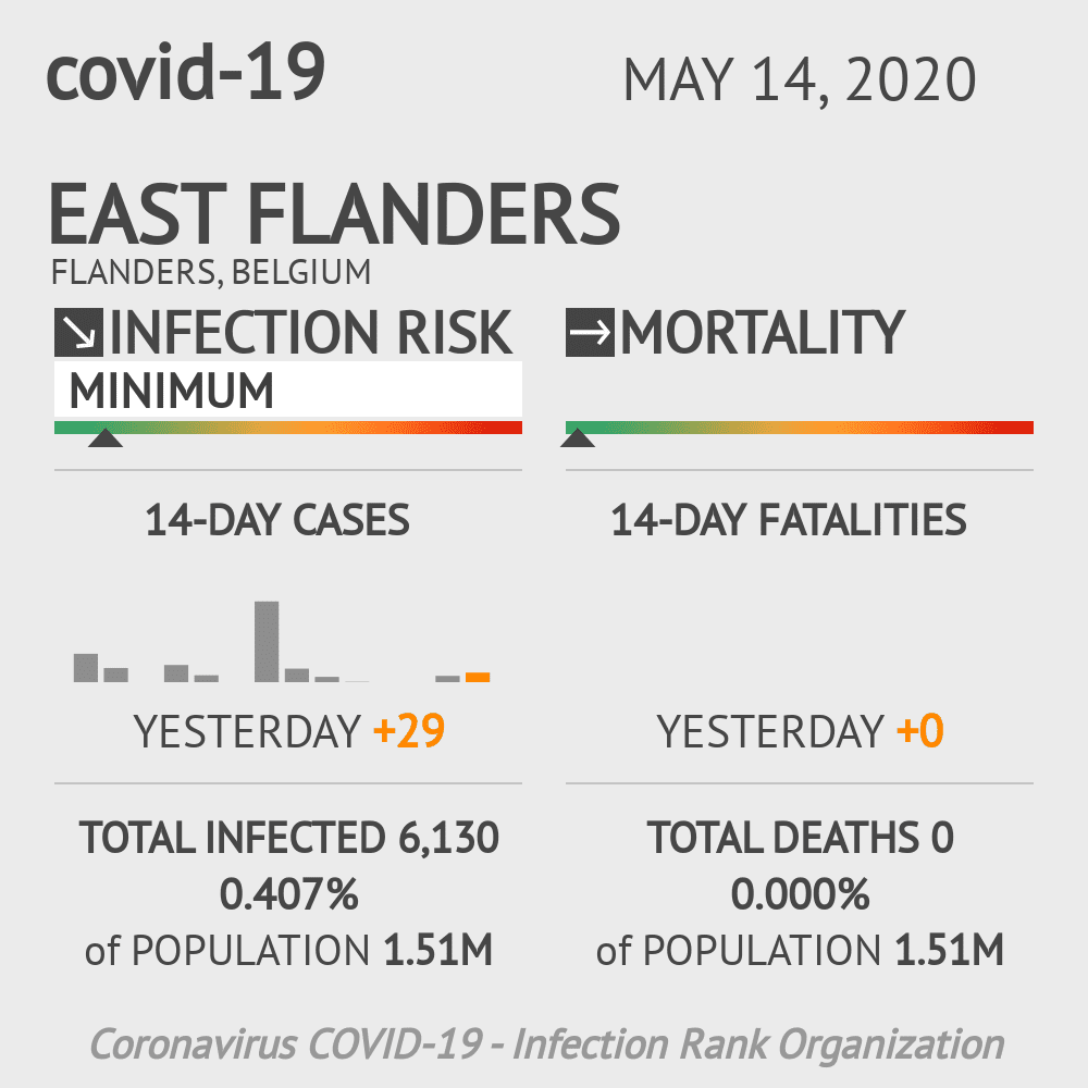 East Flanders Coronavirus Covid-19 Risk of Infection on May 14, 2020