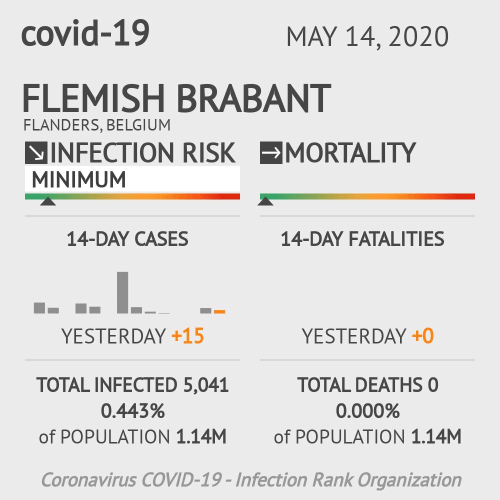 Flemish Brabant Coronavirus Covid-19 Risk of Infection on May 14, 2020