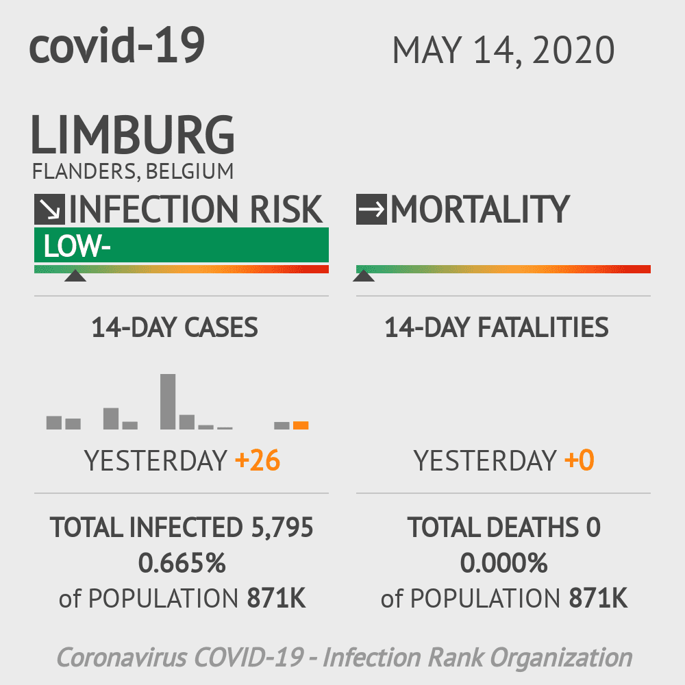 Limburg Coronavirus Covid-19 Risk of Infection on May 14, 2020
