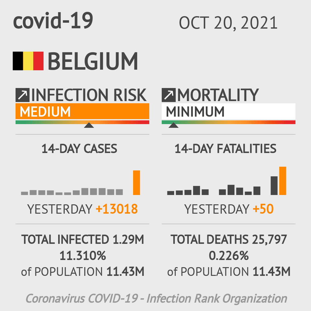 Belgium Coronavirus Covid-19 Risk of Infection Update for 4 Regions on May 14, 2021