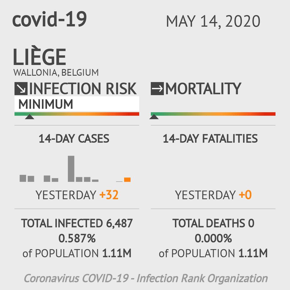 Liège Coronavirus Covid-19 Risk of Infection on May 14, 2020