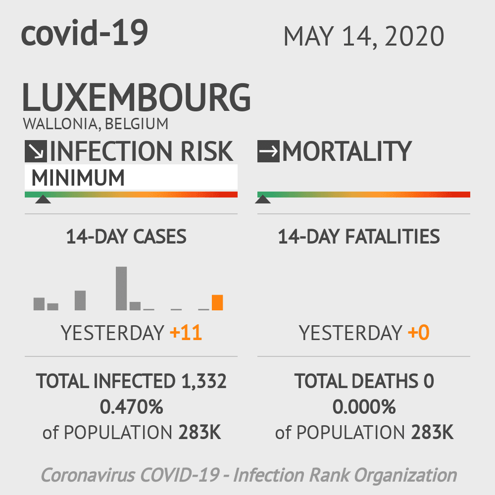 Luxembourg Coronavirus Covid-19 Risk of Infection on May 14, 2020