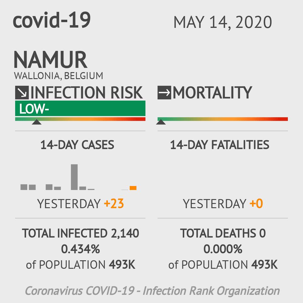 Namur Coronavirus Covid-19 Risk of Infection on May 14, 2020