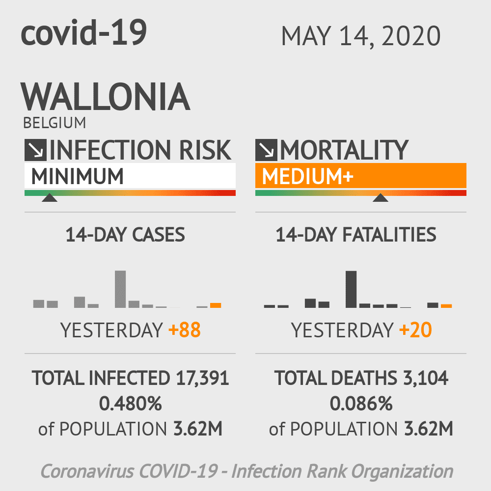 Wallonia Coronavirus Covid-19 Risk of Infection Update for 5 Counties on May 14, 2020