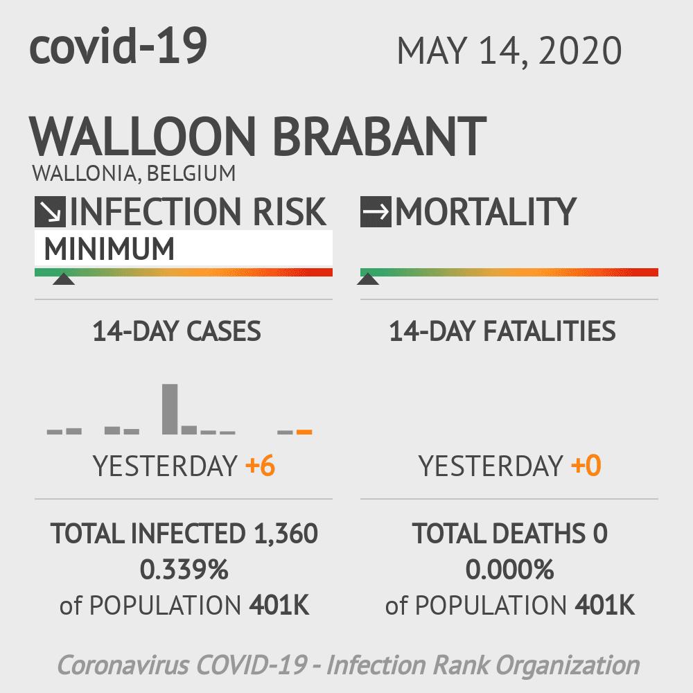 Walloon Brabant Coronavirus Covid-19 Risk of Infection on May 14, 2020