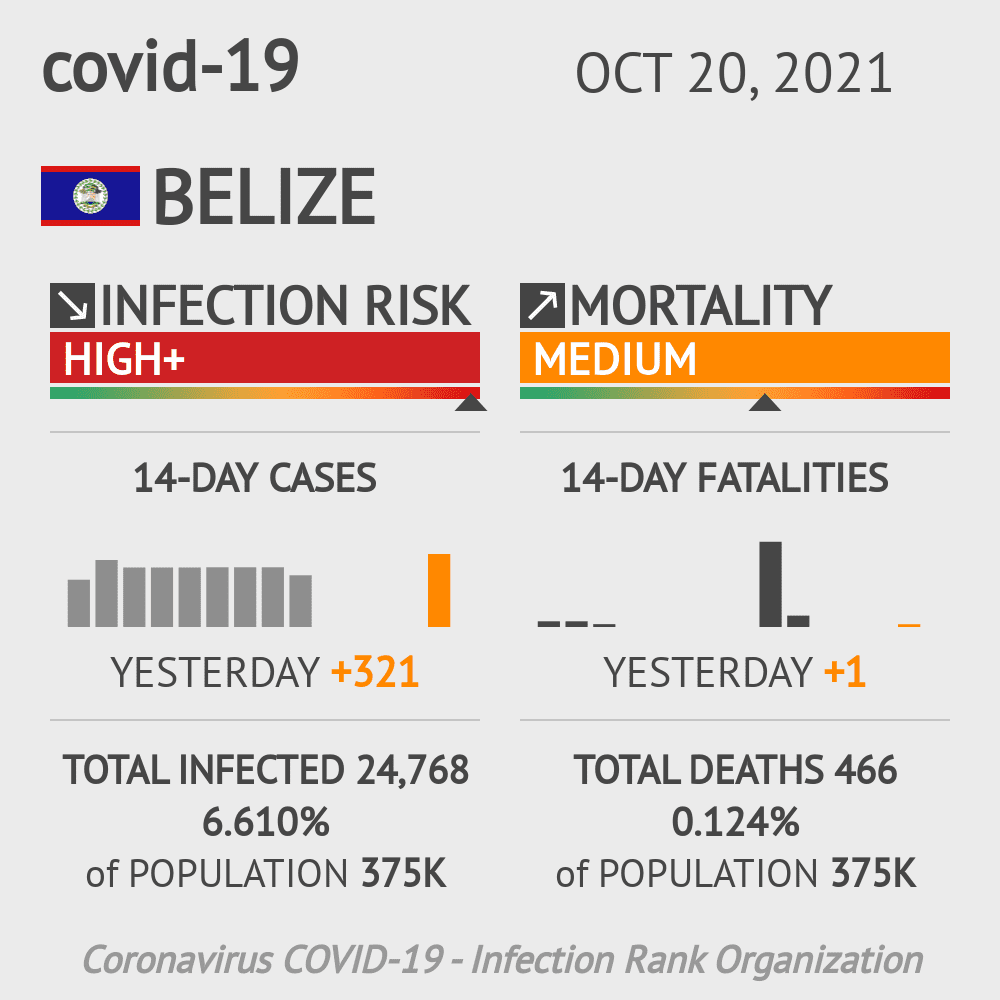 Belize Coronavirus Covid-19 Risk of Infection on October 21, 2020