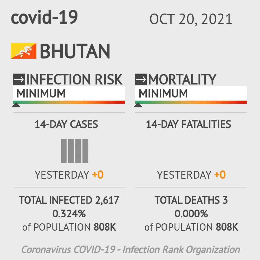 Bhutan Coronavirus Covid-19 Risk of Infection on January 17, 2021