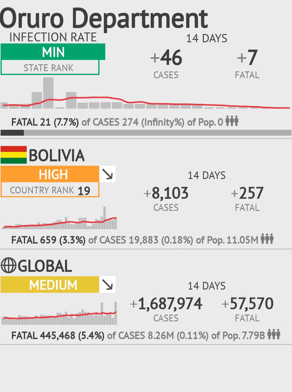 Oruro Coronavirus Covid-19 Risk of Infection on February 26, 2021
