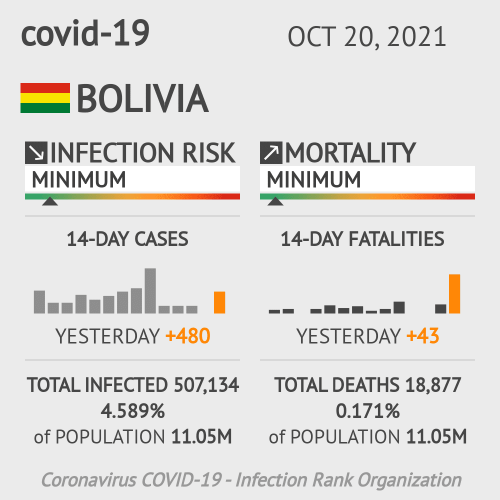 Bolivia Coronavirus Covid-19 Risk of Infection Update for 9 Regions on January 25, 2021