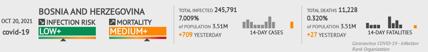 Bosnia and Herzegovina Coronavirus Covid-19 Risk of Infection on January 17, 2021