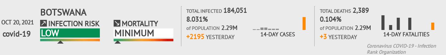 Botswana Coronavirus Covid-19 Risk of Infection on January 22, 2021