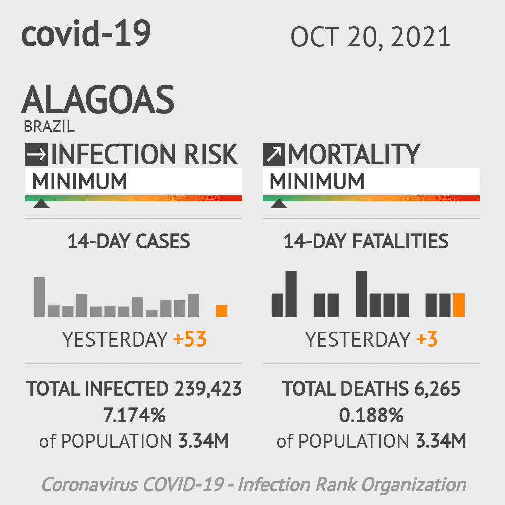 Alagoas Coronavirus Covid-19 Risk of Infection Update for 83 Counties on June 13, 2020