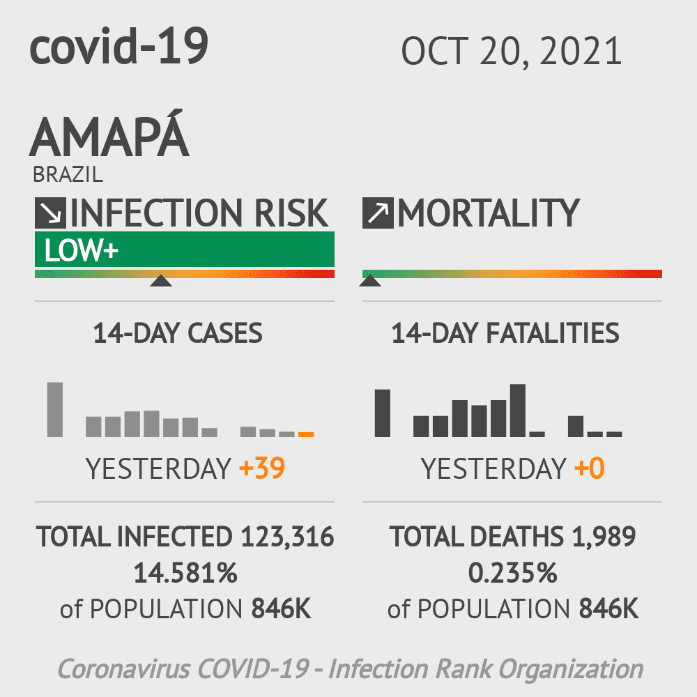 Amapá Coronavirus Covid-19 Risk of Infection Update for 14 Counties on June 13, 2020