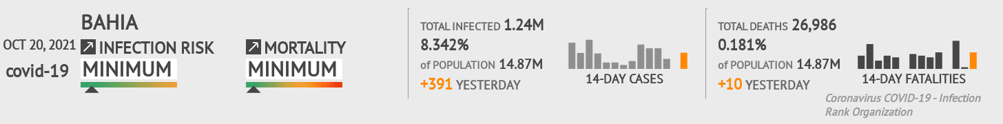 Bahia Coronavirus Covid-19 Risk of Infection Update for 349 Counties on June 13, 2020
