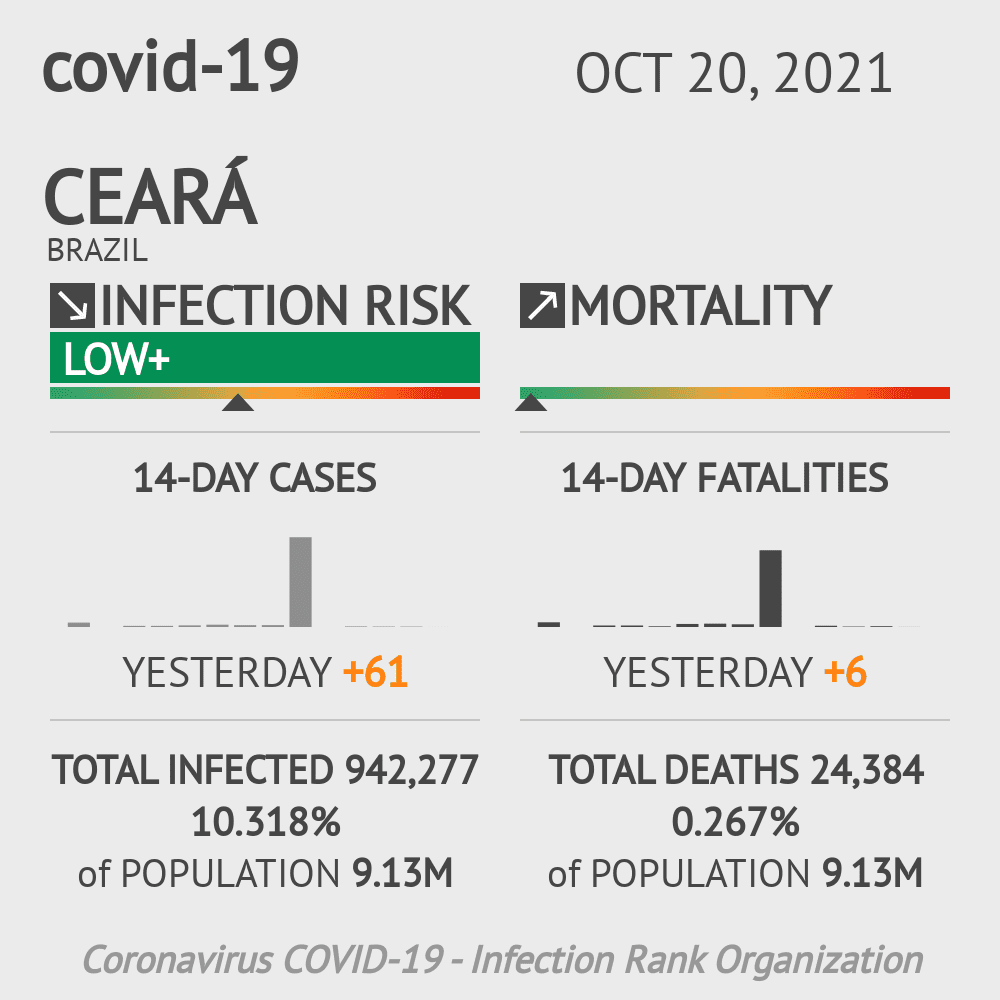 Ceará Coronavirus Covid-19 Risk of Infection Update for 166 Counties on June 13, 2020