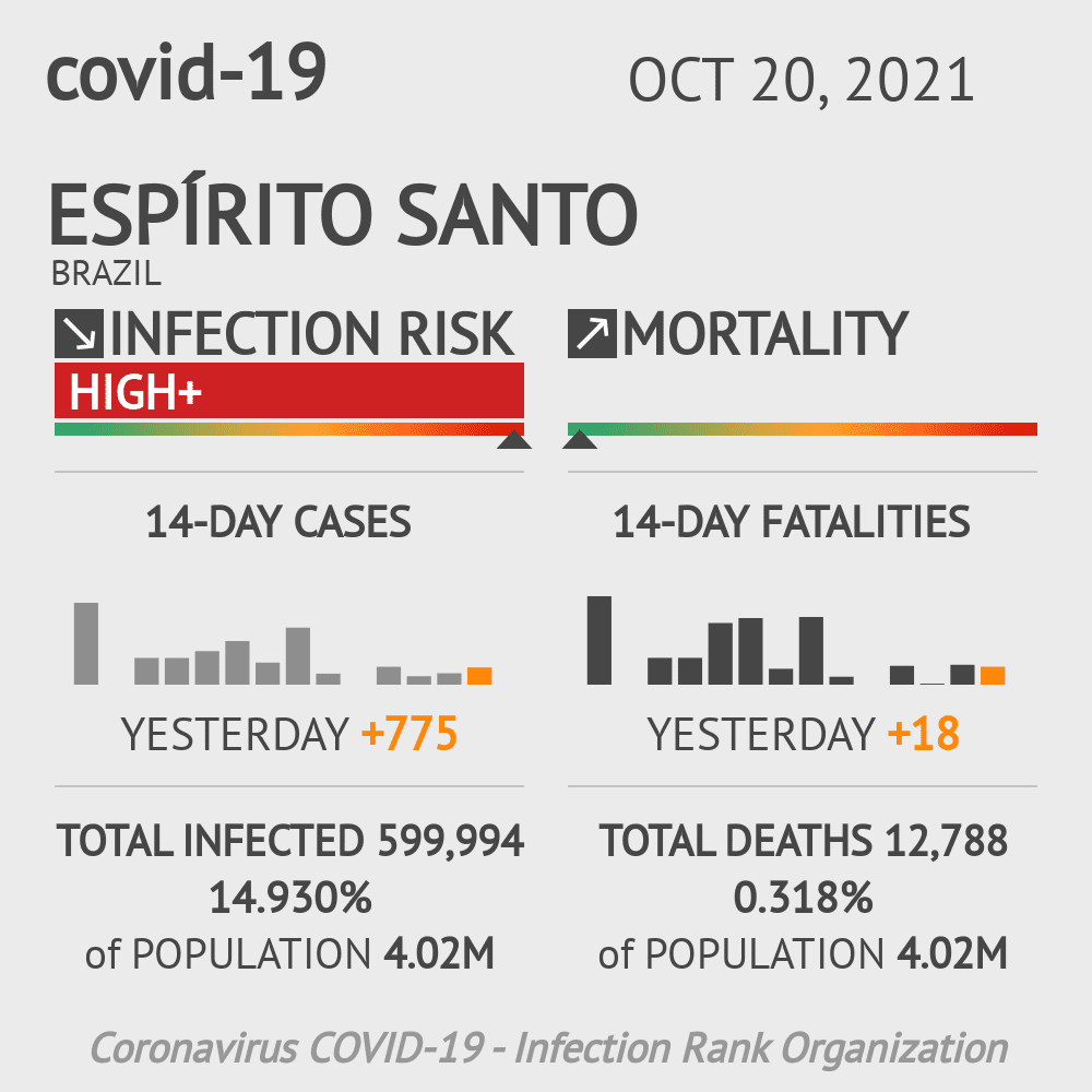Espírito Santo Coronavirus Covid-19 Risk of Infection Update for 70 Counties on June 13, 2020